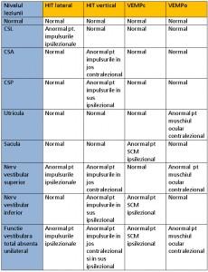 Investigatiile vestibulare – informatii importante pentru pacienti