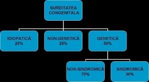 Hipoacuzia si cauzele GENETICE