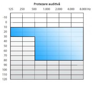 Limita dintre protezarea auditiva si implantul cohlear